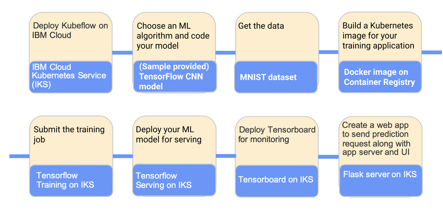 ML workflow for training and serving an MNIST model